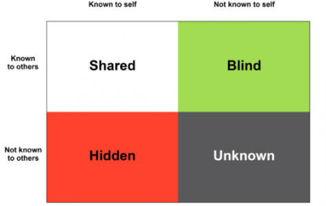 Johari's Window: The Solution To Any Debate